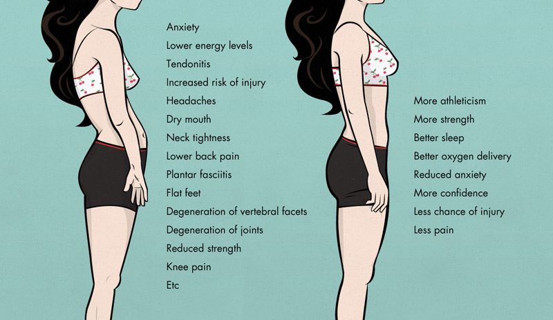 perfect and proper posture benefits