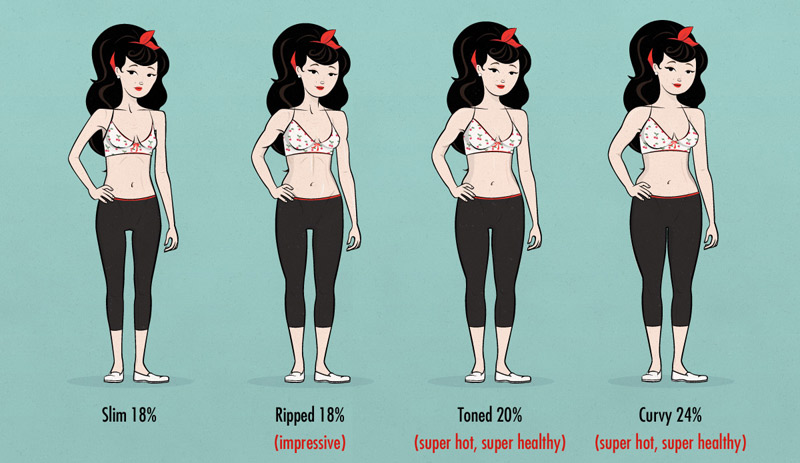 sexiest ideal body fact percentage for women (as far as health and attractiveness goes)
