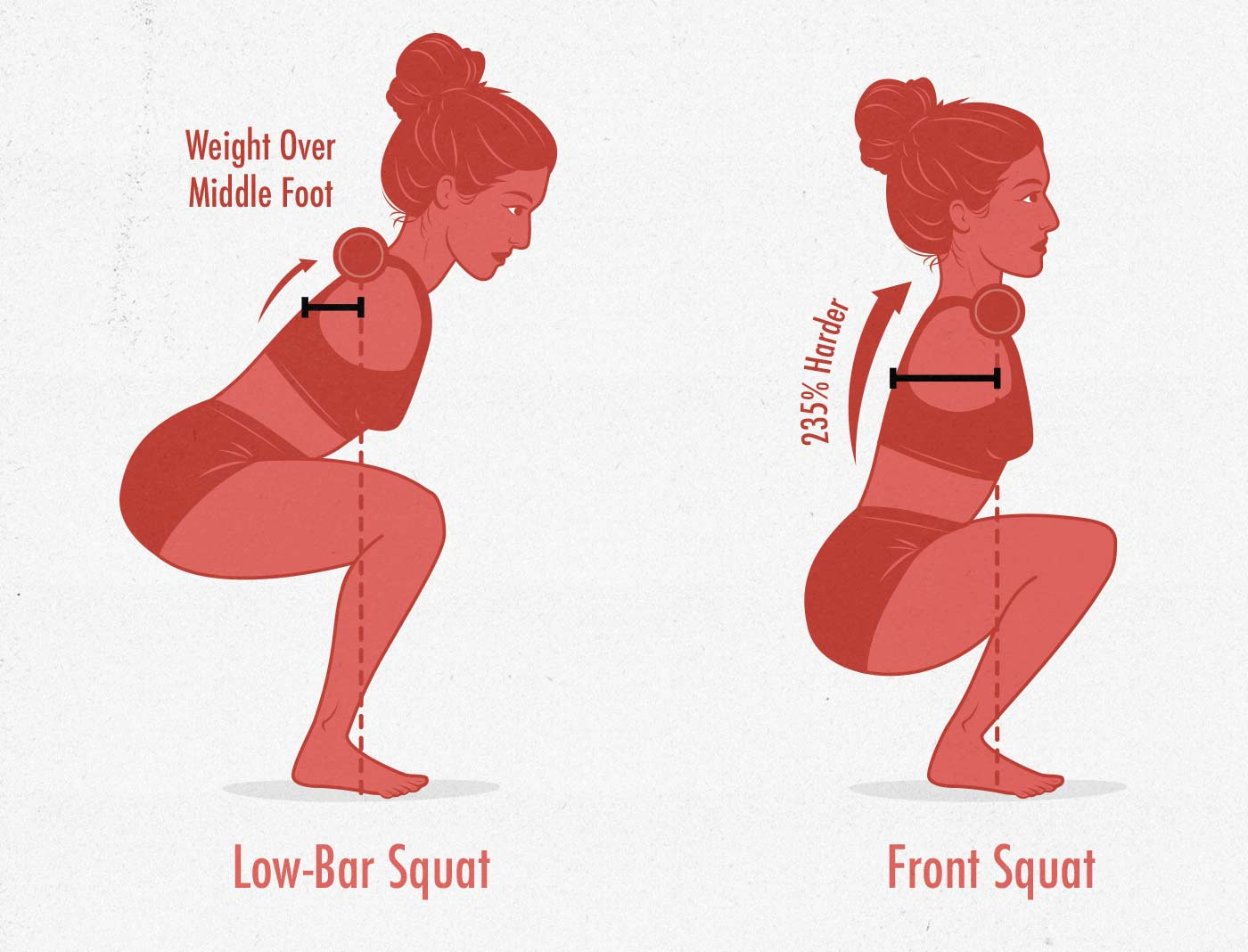 Diagram of the upper back demands of the low-bar back squat and the front squat.